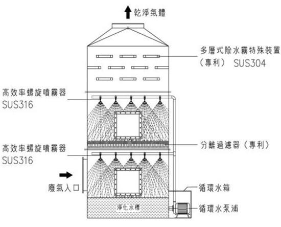 废气洗涤塔净化特点和使用注意事项
