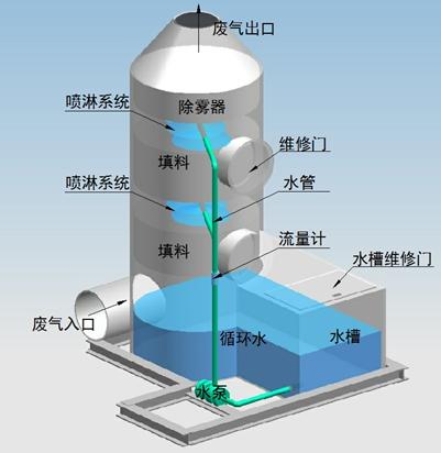 废气净化塔的分类你了解吗